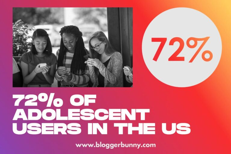 72% of adolescent users in US are on Instagram.