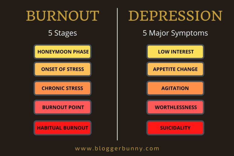 5 stages of Burnout and 5 major symptoms of Depression